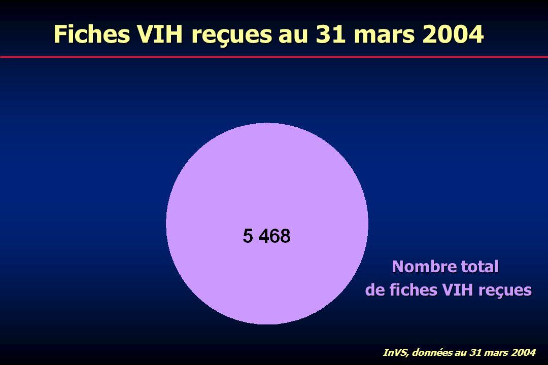 Fiches VIH reçues au 31 mars 2004 Nombre total de fiches VIH reçues InVS, données au 31 mars 2004