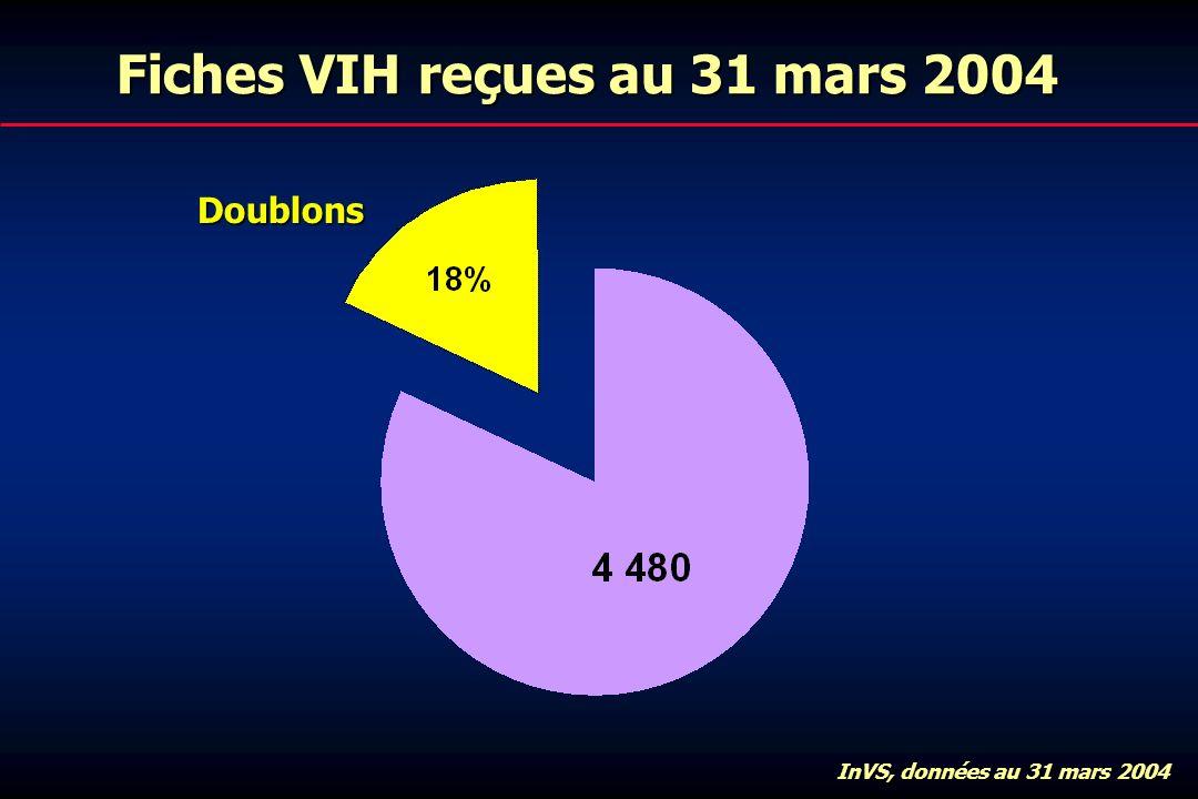 Fiches VIH reçues au 31 mars 2004 Doublons InVS, données au 31 mars 2004