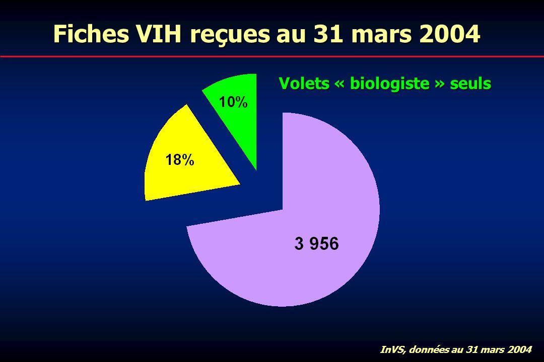Fiches VIH reçues au 31 mars 2004 Volets « biologiste » seuls InVS, données au 31 mars 2004