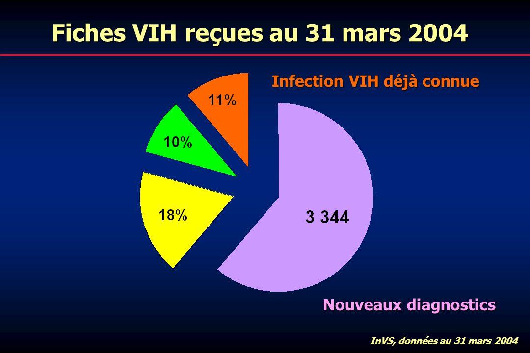 Fiches VIH reçues au 31 mars 2004 Infection VIH déjà connue InVS, données au 31 mars 2004 Nouveaux diagnostics
