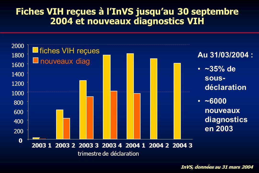 Fiches VIH reçues à lInVS jusquau 30 septembre 2004 et nouveaux diagnostics VIH InVS, données au 31 mars 2004 0 200 400 600 800 1000 1200 1400 1600 1800 2000 2003 12003 22003 32003 42004 12004 22004 3 fiches VIH reçues nouveaux diag trimestre de déclaration Au 31/03/2004 : ~35% de sous- déclaration ~6000 nouveaux diagnostics en 2003