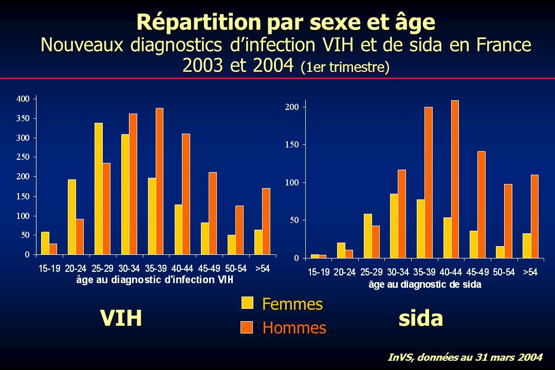 Répartition par sexe et âge Nouveaux diagnostics dinfection VIH et de sida en France 2003 et 2004 (1er trimestre) VIHsida Femmes Hommes InVS, données au 31 mars 2004