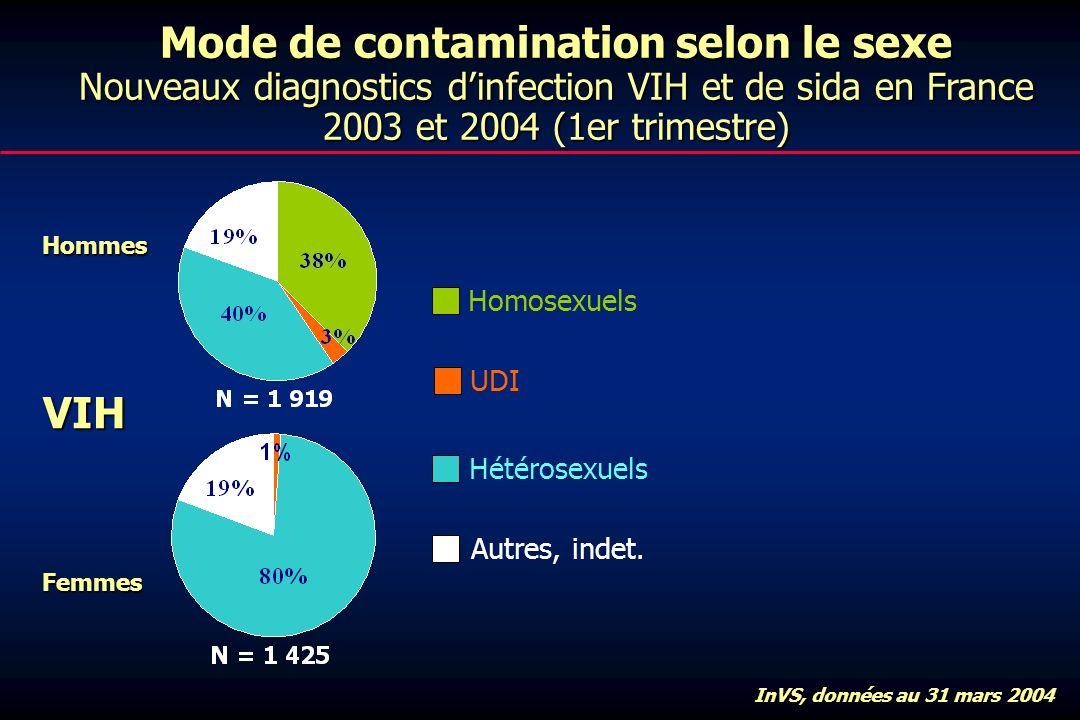 Mode de contamination selon le sexe Nouveaux diagnostics dinfection VIH et de sida en France 2003 et 2004 (1er trimestre) VIH Homosexuels UDI Hétérosexuels Autres, indet.Hommes Femmes InVS, données au 31 mars 2004