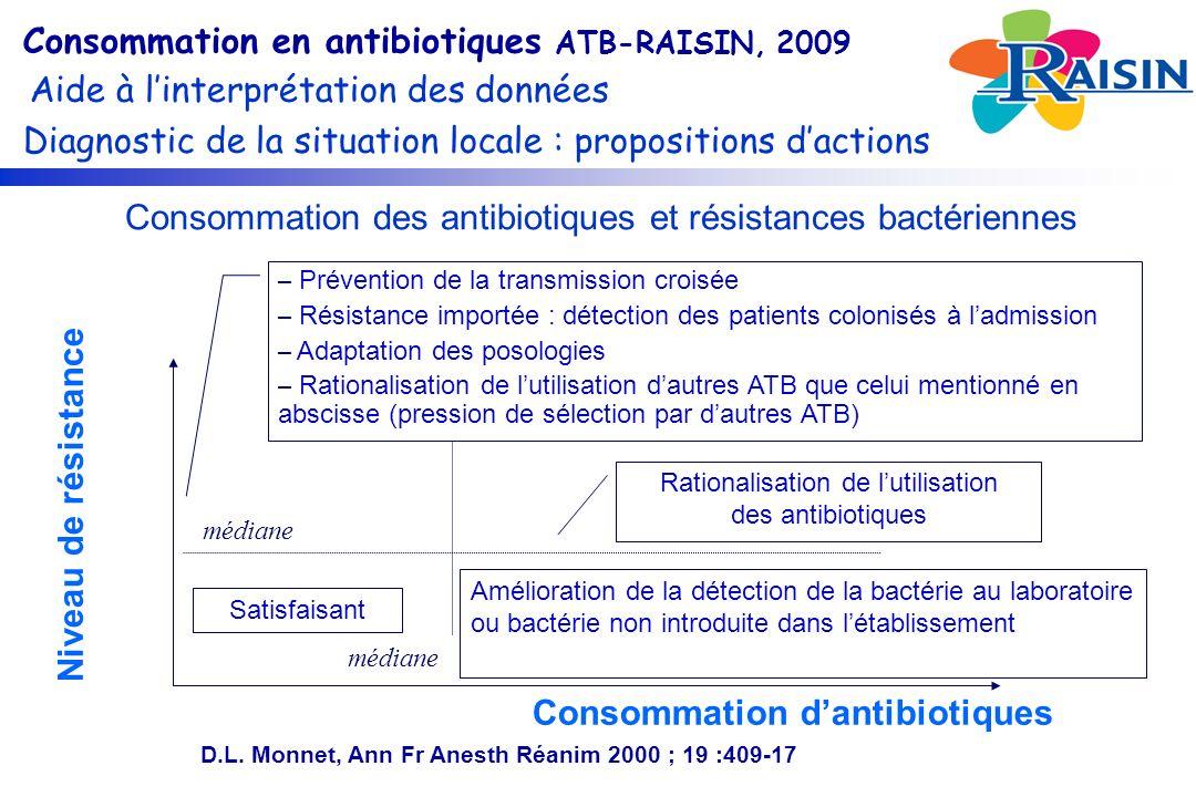 Niveau de résistance Consommation dantibiotiques D.L.