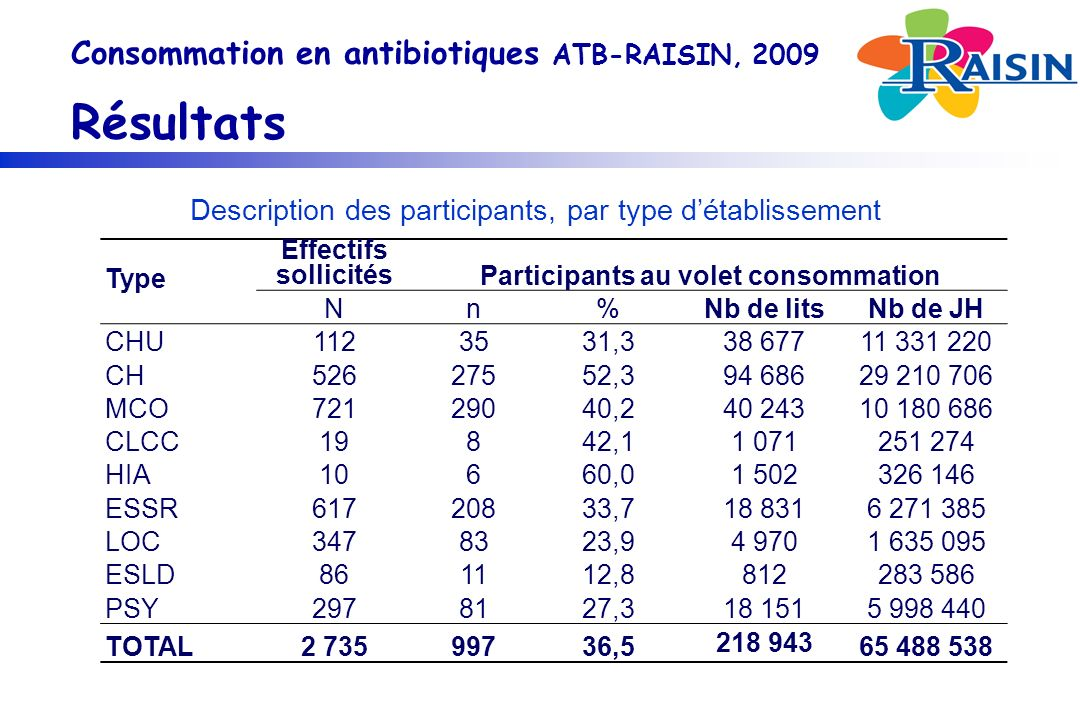 Consommation en antibiotiques ATB-RAISIN, 2009 Résultats Type Effectifs sollicitésParticipants au volet consommation Nn%Nb de litsNb de JH CHU1123531,338 67711 331 220 CH52627552,394 68629 210 706 MCO72129040,240 24310 180 686 CLCC19842,11 071251 274 HIA10660,01 502326 146 ESSR61720833,718 8316 271 385 LOC3478323,94 9701 635 095 ESLD861112,8812283 586 PSY2978127,318 1515 998 440 TOTAL2 73599736,5 218 943 65 488 538 Description des participants, par type détablissement