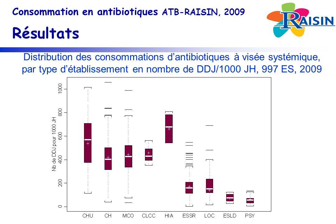 Distribution des consommations dantibiotiques à visée systémique, par type détablissement en nombre de DDJ/1000 JH, 997 ES, 2009 Consommation en antibiotiques ATB-RAISIN, 2009 Résultats