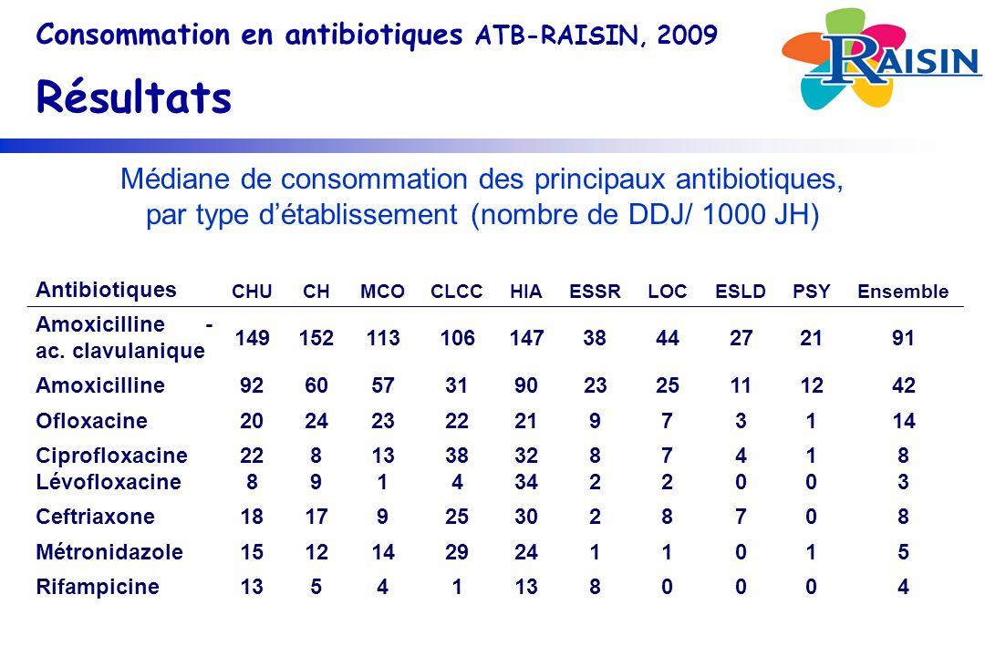 Médiane de consommation des principaux antibiotiques, par type détablissement (nombre de DDJ/ 1000 JH) Antibiotiques CHUCHMCOCLCCHIAESSRLOCESLDPSYEnsemble Amoxicilline - ac.