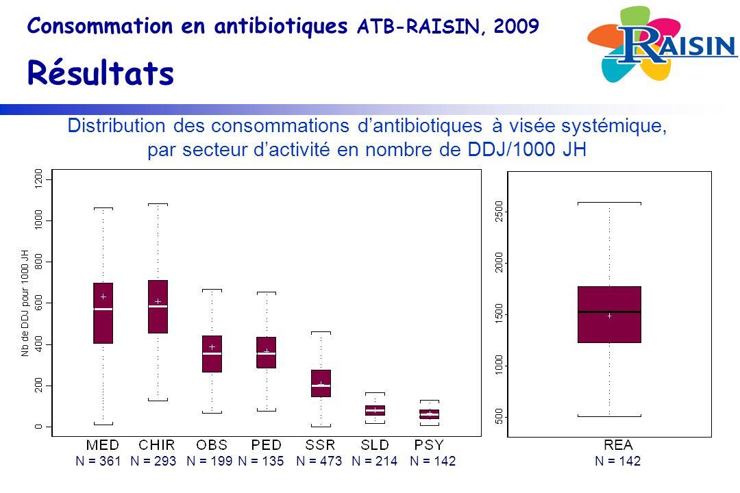 Consommation en antibiotiques ATB-RAISIN, 2009 Résultats Distribution des consommations dantibiotiques à visée systémique, par secteur dactivité en nombre de DDJ/1000 JH N = 361N = 293N = 199N = 135N = 473N = 214N = 142 REA
