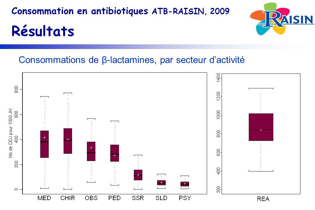 Consommations de β-lactamines, par secteur dactivité Consommation en antibiotiques ATB-RAISIN, 2009 Résultats REA