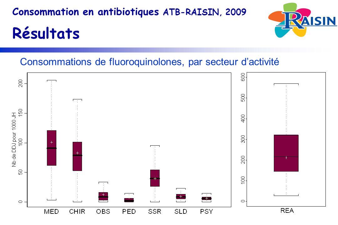 Consommations de fluoroquinolones, par secteur dactivité Consommation en antibiotiques ATB-RAISIN, 2009 Résultats REA