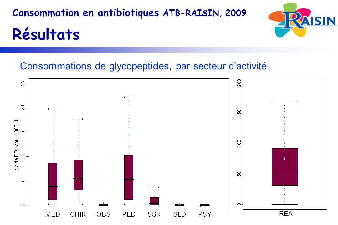 Consommations de glycopeptides, par secteur dactivité Consommation en antibiotiques ATB-RAISIN, 2009 Résultats REA