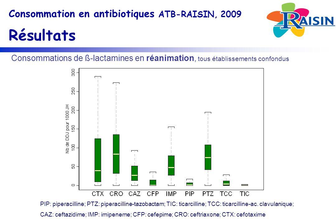 PIP: piperacilline; PTZ: piperacilline-tazobactam; TIC: ticarcilline; TCC: ticarcilline-ac.