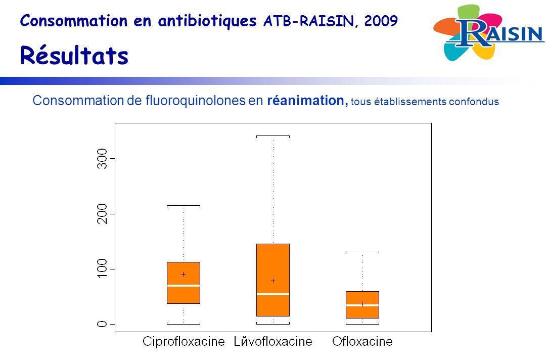 Consommation en antibiotiques ATB-RAISIN, 2009 Résultats Consommation de fluoroquinolones en réanimation, tous établissements confondus