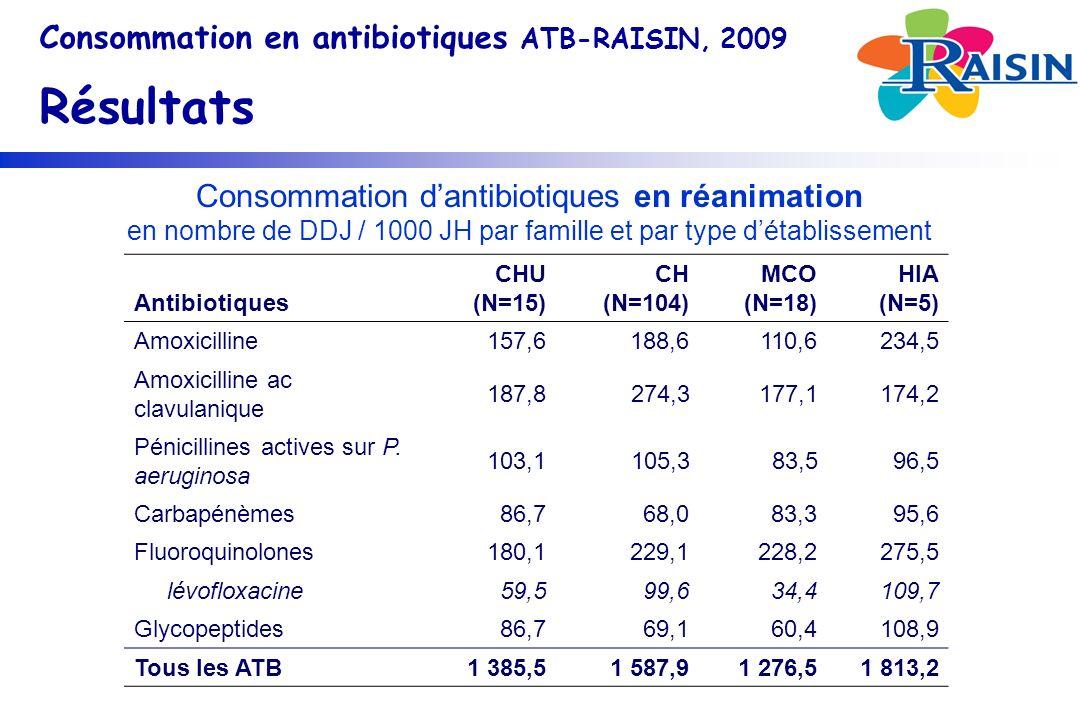 Consommation dantibiotiques en réanimation en nombre de DDJ / 1000 JH par famille et par type détablissement Consommation en antibiotiques ATB-RAISIN, 2009 Résultats Antibiotiques CHU (N=15) CH (N=104) MCO (N=18) HIA (N=5) Amoxicilline157,6188,6110,6234,5 Amoxicilline ac clavulanique 187,8274,3177,1174,2 Pénicillines actives sur P.