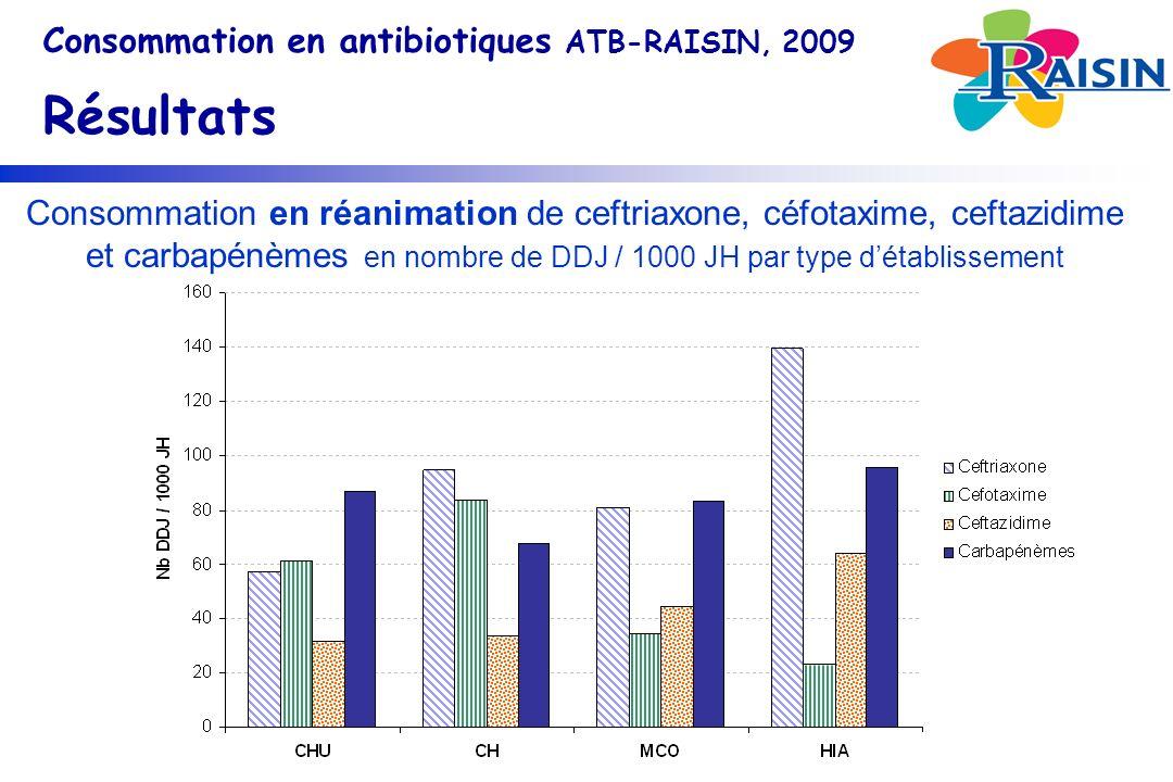 Consommation en antibiotiques ATB-RAISIN, 2009 Résultats Consommation en réanimation de ceftriaxone, céfotaxime, ceftazidime et carbapénèmes en nombre de DDJ / 1000 JH par type détablissement