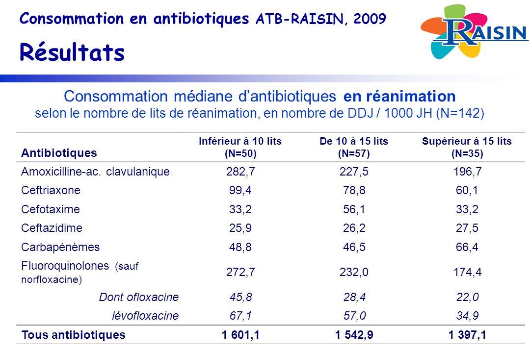 Consommation médiane dantibiotiques en réanimation selon le nombre de lits de réanimation, en nombre de DDJ / 1000 JH (N=142) Consommation en antibiotiques ATB-RAISIN, 2009 Résultats Antibiotiques Inférieur à 10 lits (N=50) De 10 à 15 lits (N=57) Supérieur à 15 lits (N=35) Amoxicilline-ac.