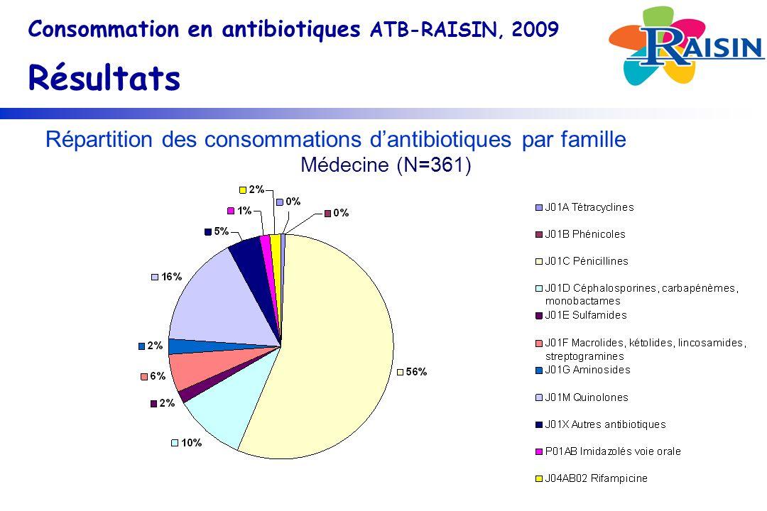 Répartition des consommations dantibiotiques par famille Médecine (N=361) Consommation en antibiotiques ATB-RAISIN, 2009 Résultats
