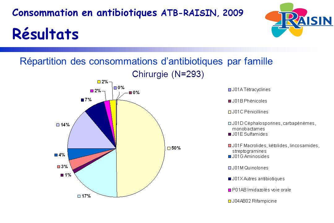 Répartition des consommations dantibiotiques par famille Consommation en antibiotiques ATB-RAISIN, 2009 Résultats Chirurgie (N=293)