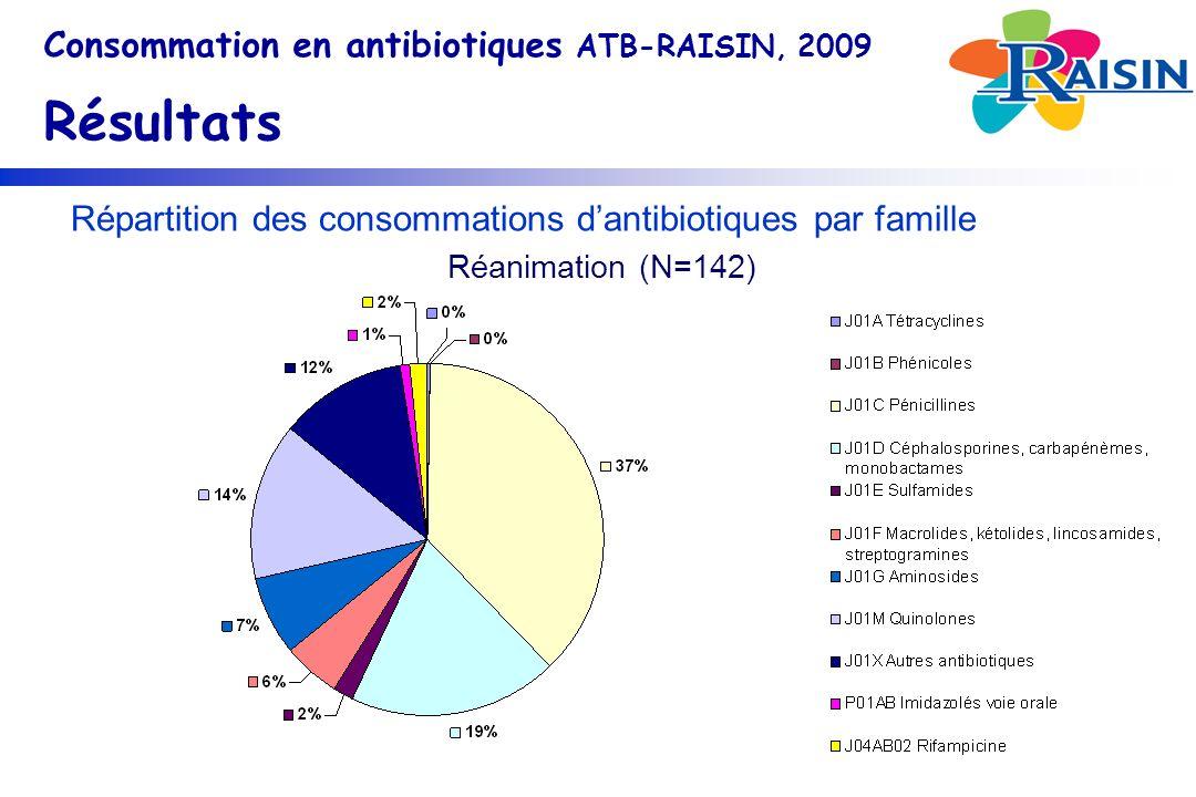 Répartition des consommations dantibiotiques par famille Consommation en antibiotiques ATB-RAISIN, 2009 Résultats Réanimation (N=142)