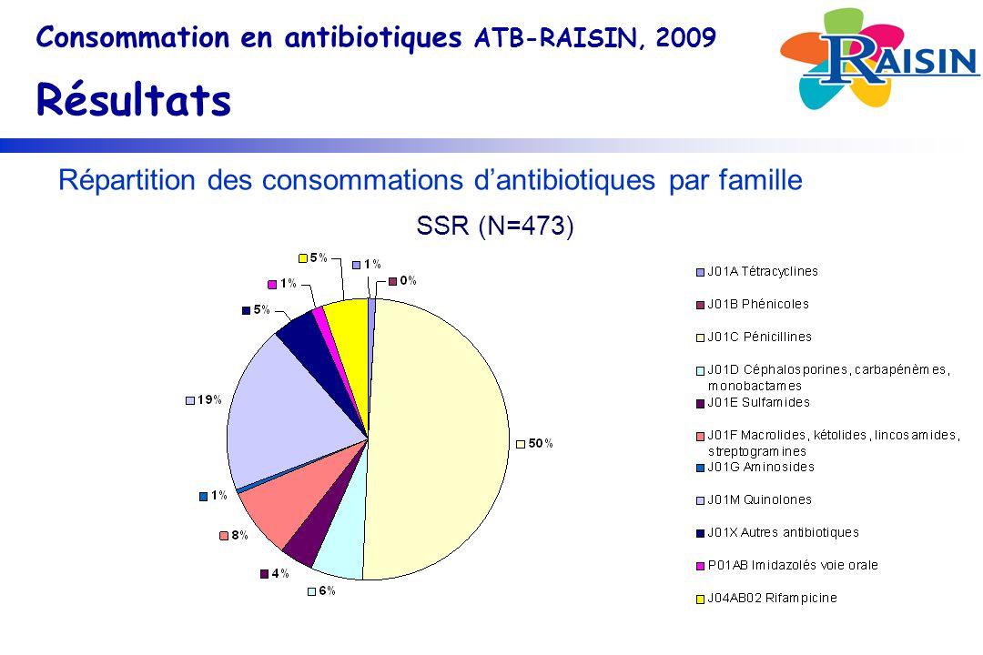 Répartition des consommations dantibiotiques par famille Consommation en antibiotiques ATB-RAISIN, 2009 Résultats SSR (N=473)