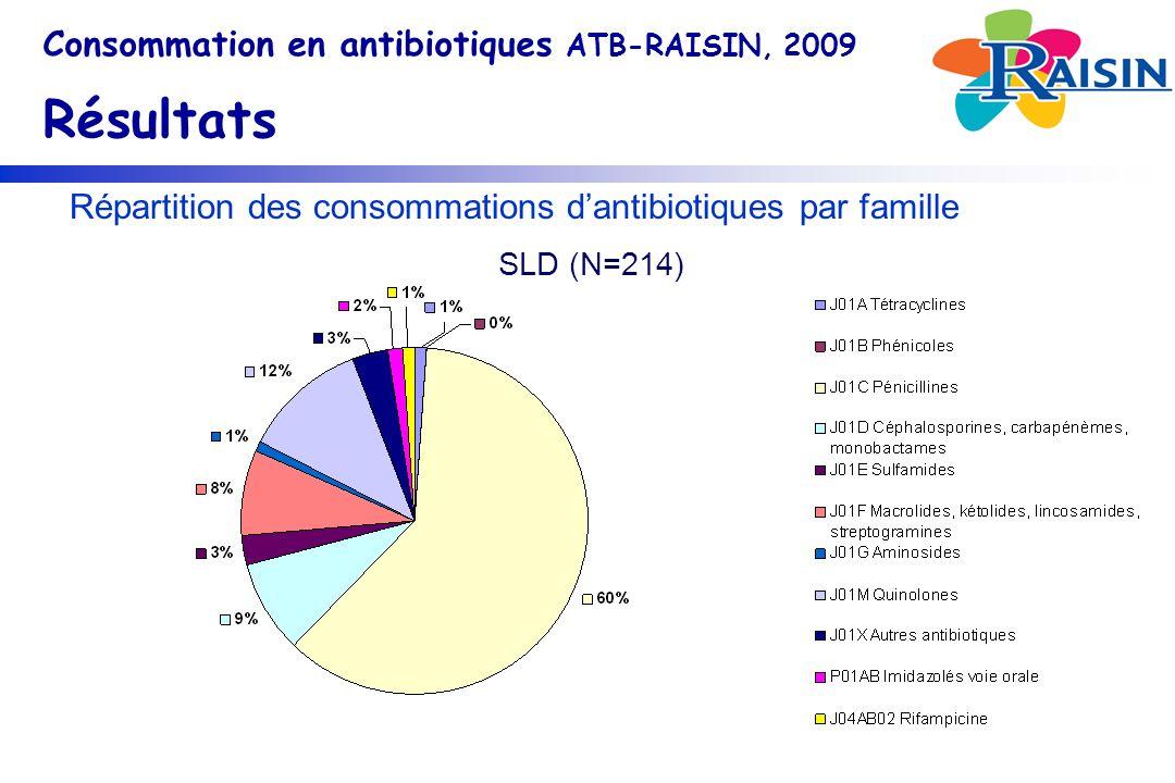 Répartition des consommations dantibiotiques par famille Consommation en antibiotiques ATB-RAISIN, 2009 Résultats SLD (N=214)