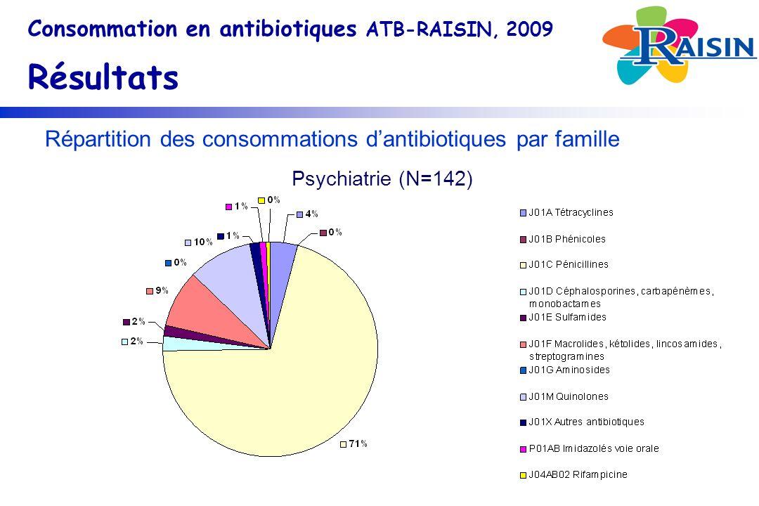Répartition des consommations dantibiotiques par famille Consommation en antibiotiques ATB-RAISIN, 2009 Résultats Psychiatrie (N=142)