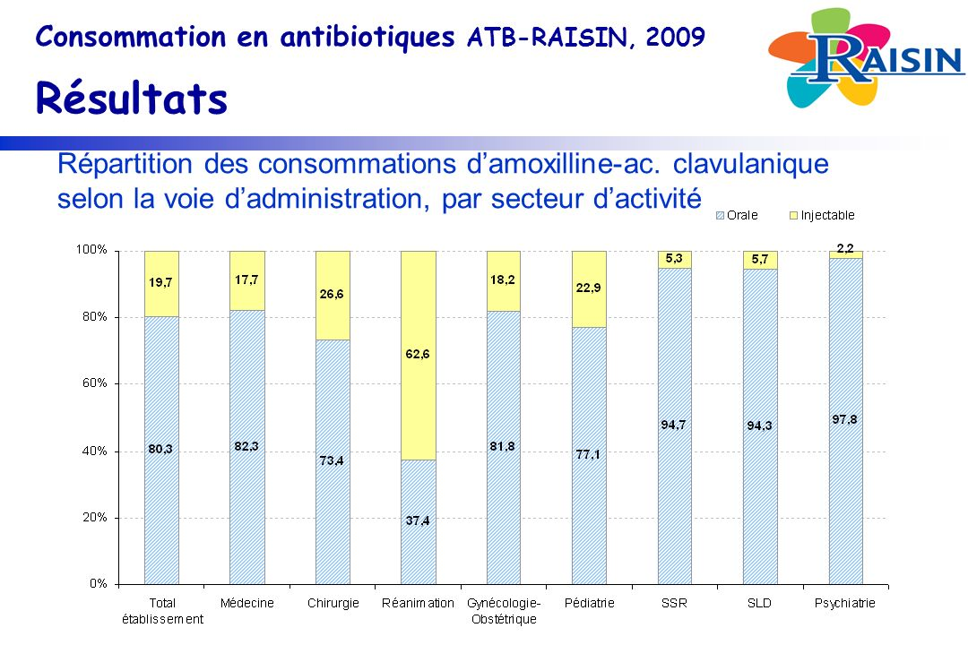 Consommation en antibiotiques ATB-RAISIN, 2009 Résultats Répartition des consommations damoxilline-ac.