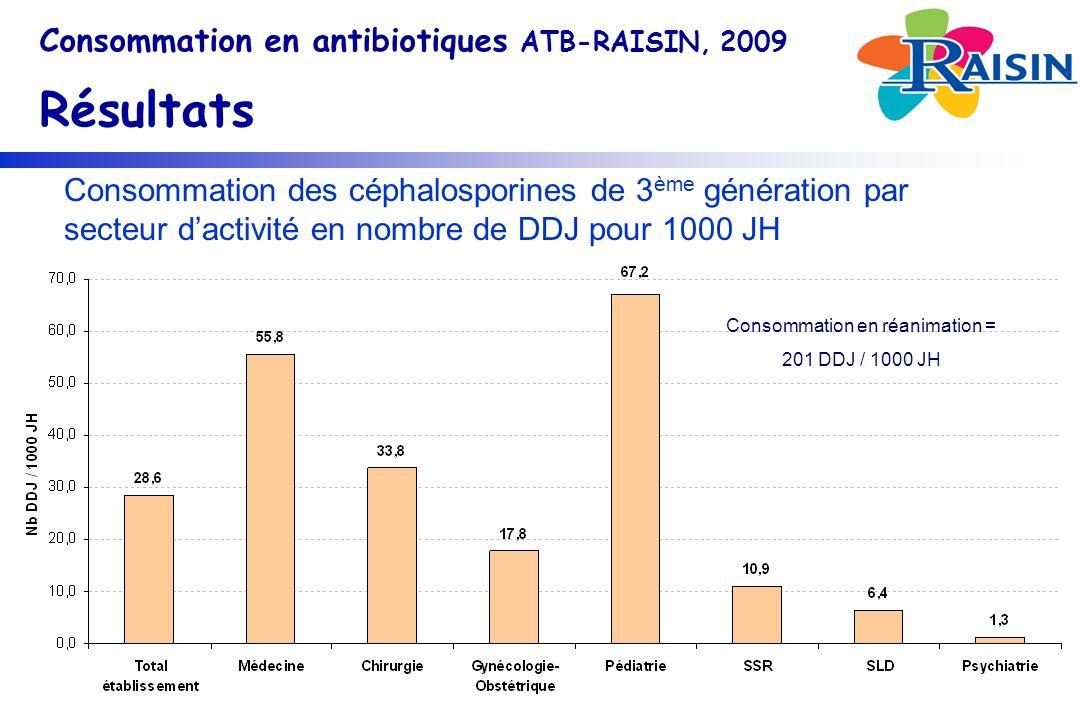 Consommation des céphalosporines de 3 ème génération par secteur dactivité en nombre de DDJ pour 1000 JH Consommation en antibiotiques ATB-RAISIN, 2009 Résultats Consommation en réanimation = 201 DDJ / 1000 JH