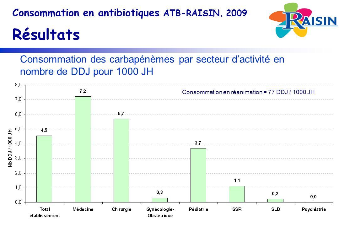 Consommation des carbapénèmes par secteur dactivité en nombre de DDJ pour 1000 JH Consommation en antibiotiques ATB-RAISIN, 2009 Résultats Consommation en réanimation = 77 DDJ / 1000 JH