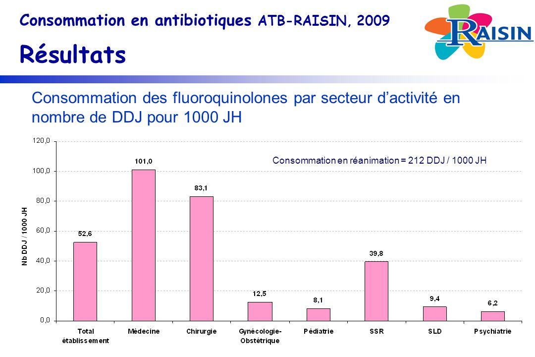 Consommation des fluoroquinolones par secteur dactivité en nombre de DDJ pour 1000 JH Consommation en antibiotiques ATB-RAISIN, 2009 Résultats Consommation en réanimation = 212 DDJ / 1000 JH