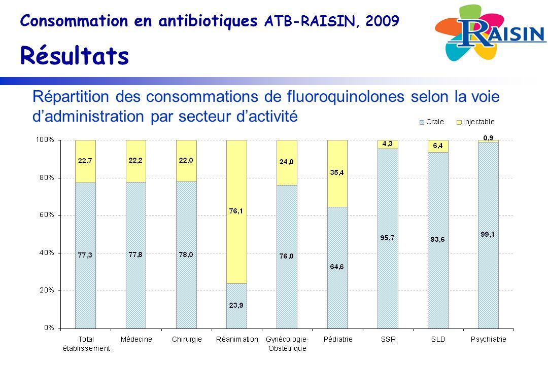 Consommation en antibiotiques ATB-RAISIN, 2009 Résultats Répartition des consommations de fluoroquinolones selon la voie dadministration par secteur dactivité