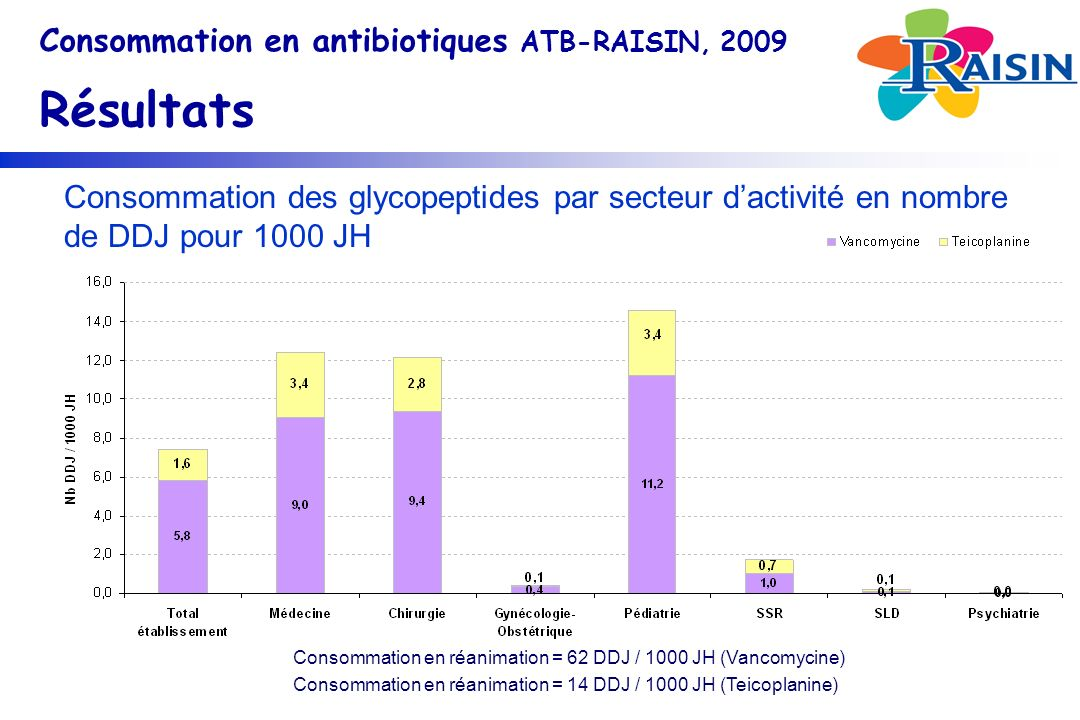 Consommation en antibiotiques ATB-RAISIN, 2009 Résultats Consommation des glycopeptides par secteur dactivité en nombre de DDJ pour 1000 JH Consommation en réanimation = 62 DDJ / 1000 JH (Vancomycine) Consommation en réanimation = 14 DDJ / 1000 JH (Teicoplanine)