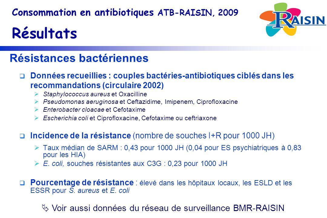Résistances bactériennes Données recueillies : couples bactéries-antibiotiques ciblés dans les recommandations (circulaire 2002) Staphylococcus aureus et Oxacilline Pseudomonas aeruginosa et Ceftazidime, Imipenem, Ciprofloxacine Enterobacter cloacae et Cefotaxime Escherichia coli et Ciprofloxacine, Cefotaxime ou ceftriaxone Incidence de la résistance (nombre de souches I+R pour 1000 JH) Taux médian de SARM : 0,43 pour 1000 JH (0,04 pour ES psychiatriques à 0,83 pour les HIA) E.