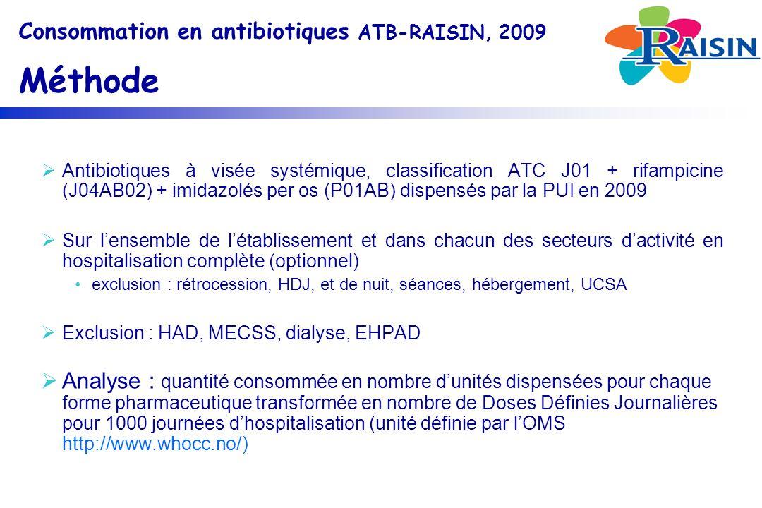 Antibiotiques à visée systémique, classification ATC J01 + rifampicine (J04AB02) + imidazolés per os (P01AB) dispensés par la PUI en 2009 Sur lensemble de létablissement et dans chacun des secteurs dactivité en hospitalisation complète (optionnel) exclusion : rétrocession, HDJ, et de nuit, séances, hébergement, UCSA Exclusion : HAD, MECSS, dialyse, EHPAD Analyse : quantité consommée en nombre dunités dispensées pour chaque forme pharmaceutique transformée en nombre de Doses Définies Journalières pour 1000 journées dhospitalisation (unité définie par lOMS http://www.whocc.no/)