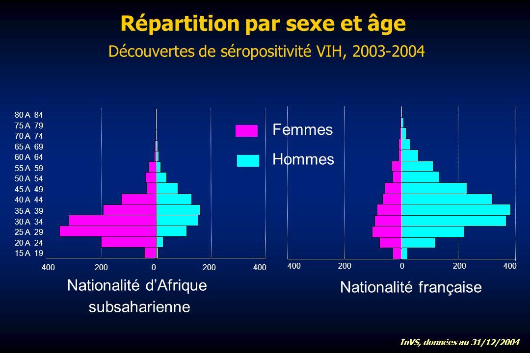 Répartition par sexe et âge Découvertes de séropositivité VIH, 2003-2004 15 A 19 20 A 24 25 A 29 30 A 34 35 A 39 40 A 44 45 A 49 50 A 54 55 A 59 60 A 64 65 A 69 70 A 74 75 A 79 80 A 84 400 200 0 200 400 Nationalité dAfrique subsaharienne Nationalité française Femmes Hommes InVS, données au 31/12/2004