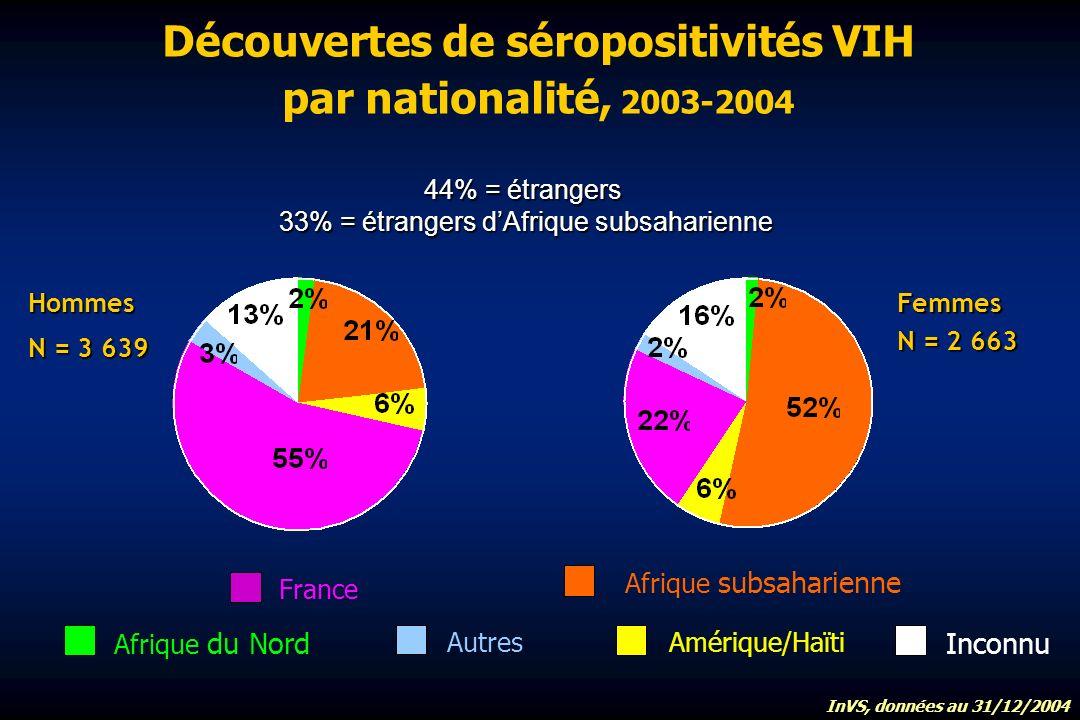 Découvertes de séropositivités VIH par nationalité, 2003-2004 Hommes N = 3 639 Femmes N = 2 663 Afrique du Nord Afrique subsaharienne France Autres Inconnu 44% = étrangers 33% = étrangers dAfrique subsaharienne Amérique/Haïti InVS, données au 31/12/2004