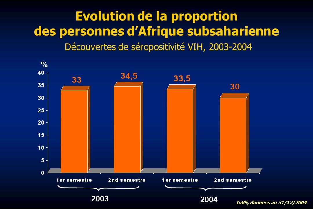 des Evolution de la proportion des personnes dAfrique subsaharienne Découvertes de séropositivité VIH, 2003-2004 % 2003 2004 InVS, données au 31/12/2004