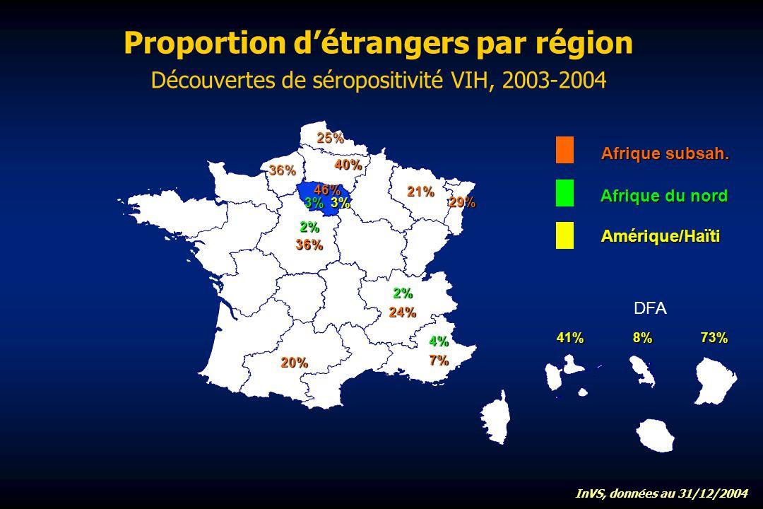 Proportion détrangers par région Découvertes de séropositivité VIH, 2003-2004 DFA Afrique subsah.