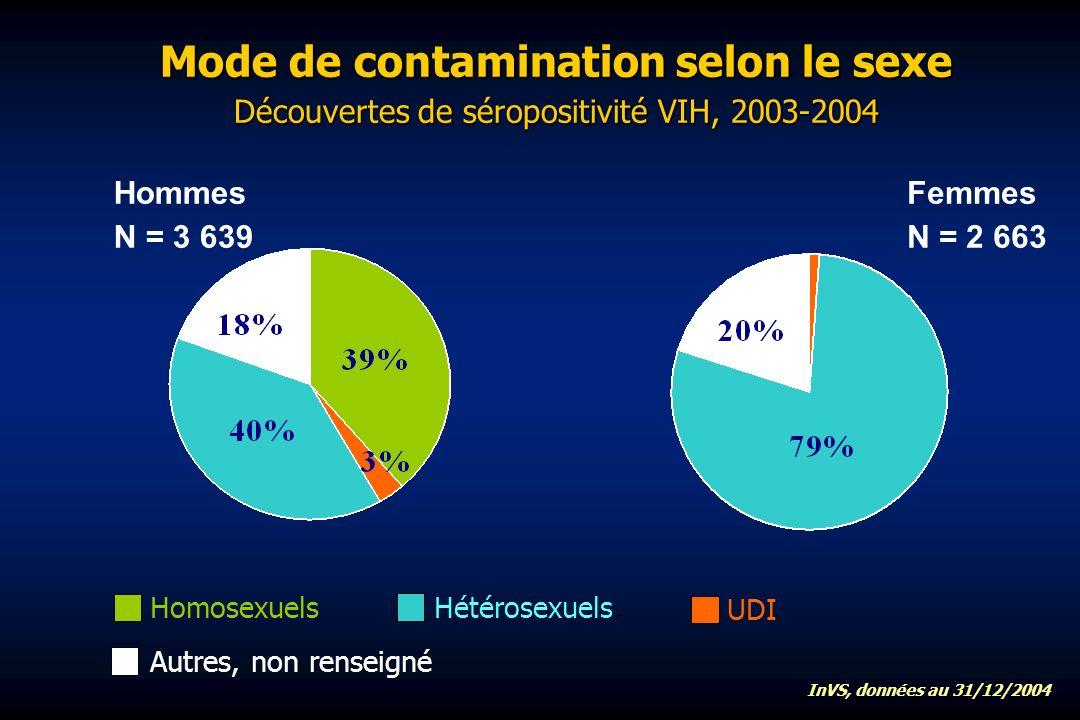 Mode de contamination selon le sexe Découvertes de séropositivité VIH, 2003-2004 Homosexuels UDI Hétérosexuels Autres, non renseigné InVS, données au 31/12/2004 Hommes N = 3 639 Femmes N = 2 663