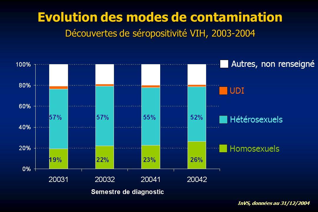 Evolution des modes de contamination Découvertes de séropositivité VIH, 2003-2004 Homosexuels UDI Hétérosexuels Autres, non renseigné InVS, données au 31/12/2004