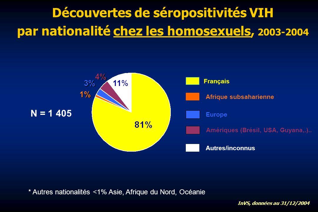 Découvertes de séropositivités VIH par nationalité chez les homosexuels, 2003-2004 Amériques (Brésil, USA, Guyana,.)..