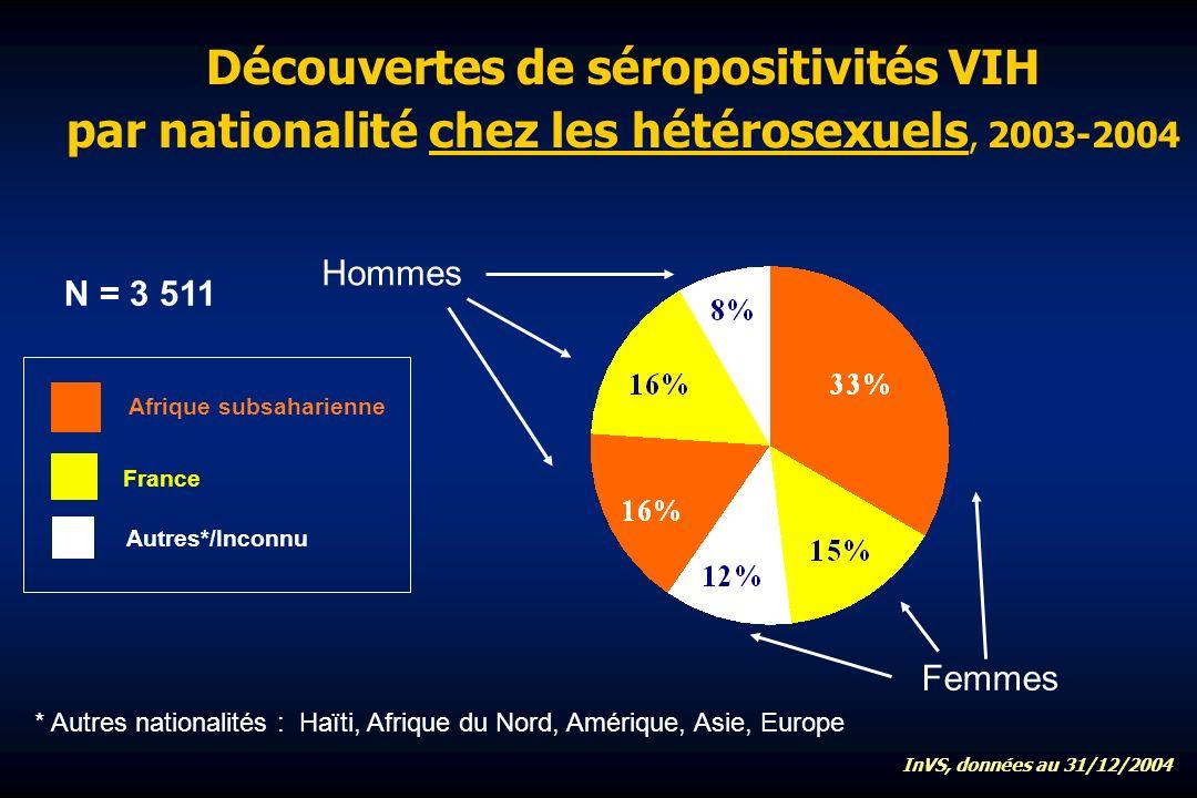 Découvertes de séropositivités VIH par nationalité chez les hétérosexuels, 2003-2004 * Autres nationalités : Haïti, Afrique du Nord, Amérique, Asie, Europe France Autres*/Inconnu Afrique subsaharienne Femmes Hommes InVS, données au 31/12/2004 N = 3 511