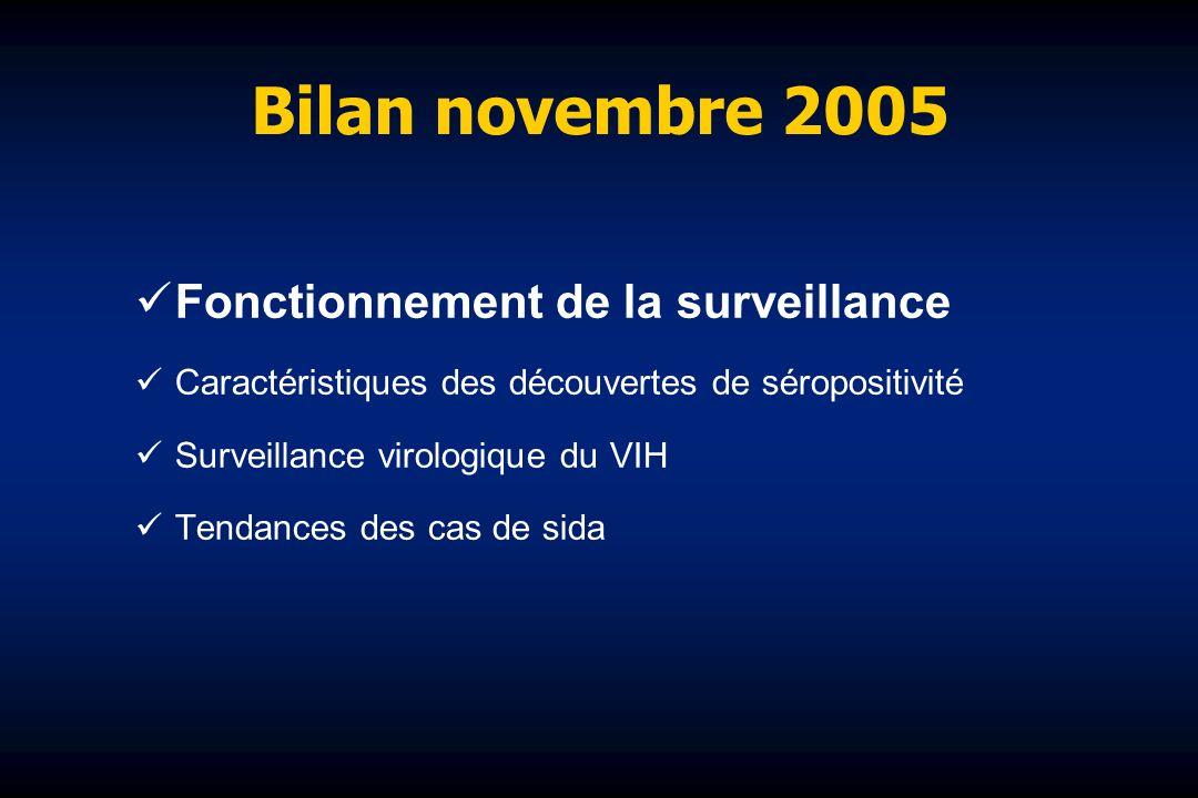 Bilan novembre 2005 Fonctionnement de la surveillance Caractéristiques des découvertes de séropositivité Surveillance virologique du VIH Tendances des cas de sida
