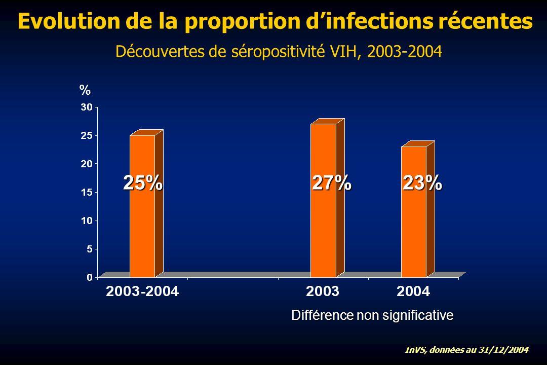 Evolution de la proportion dinfections récentes Découvertes de séropositivité VIH, 2003-2004 % 23%25%27% Différence non significative InVS, données au 31/12/2004