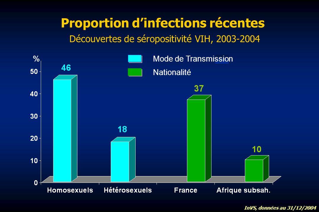 Proportion dinfections récentes Découvertes de séropositivité VIH, 2003-2004 % Nationalité InVS, données au 31/12/2004 Mode de Transmission