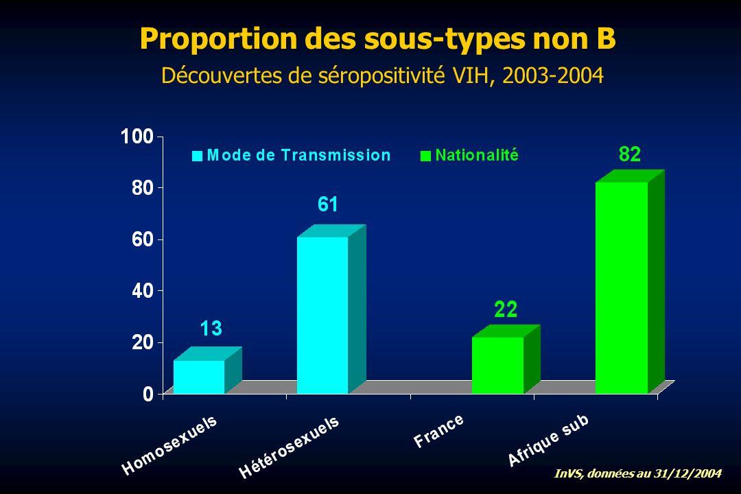 Proportion des sous-types non B Découvertes de séropositivité VIH, 2003-2004 InVS, données au 31/12/2004