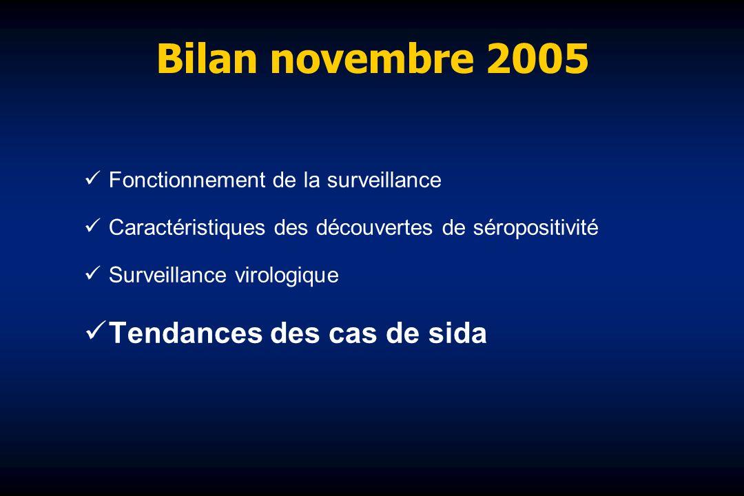 Bilan novembre 2005 Fonctionnement de la surveillance Caractéristiques des découvertes de séropositivité Surveillance virologique Tendances des cas de sida