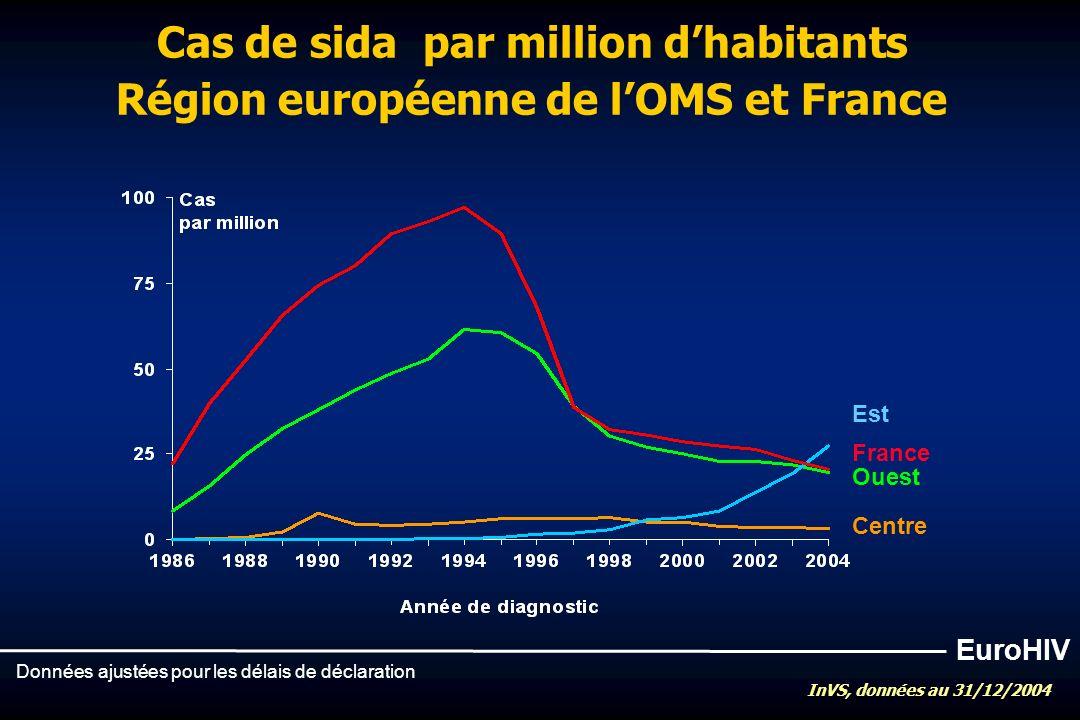 Est Centre Ouest Cas de sida par million dhabitants Région européenne de lOMS et France Données ajustées pour les délais de déclaration EuroHIV France InVS, données au 31/12/2004