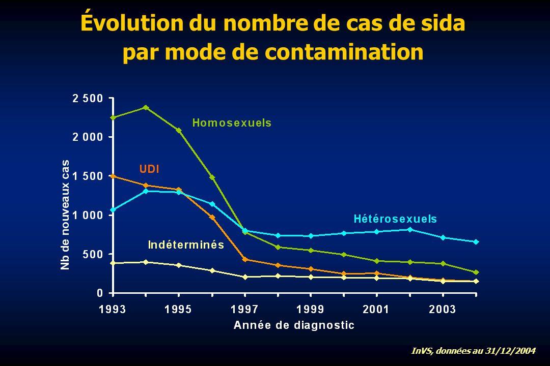 Évolution du nombre de cas de sida par mode de contamination InVS, données au 31/12/2004