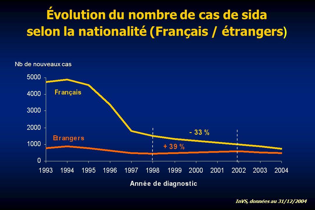 Évolution du nombre de cas de sida selon la nationalité (Français / étrangers ) Nb de nouveaux cas InVS, données au 31/12/2004